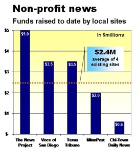 local nonprofit funding